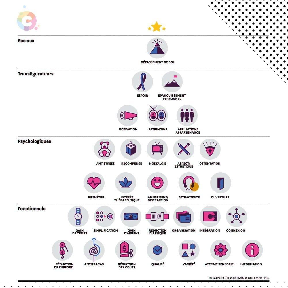 pyramide de Marslow